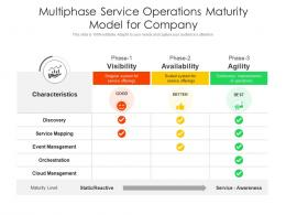 Multiphase Service Operations Maturity Model For Company