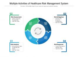 Multiple Activities Of Healthcare Risk Management System
