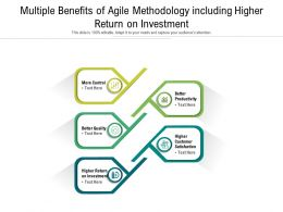 Multiple Benefits Of Agile Methodology Including Higher Return On Investment