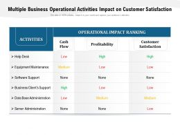 Multiple Business Operational Activities Impact On Customer Satisfaction