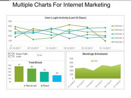 Multiple Charts For Internet Marketing Presentation Outline