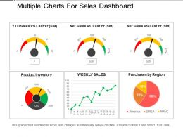 Multiple Charts For Sales Dashboard Presentation Pictures