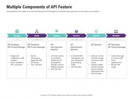 Multiple Components Of API Feature Application Programming Interfaces Ecosystem Ppt Mockup