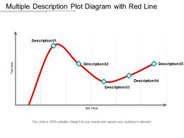 Multiple Description Plot Diagram With Red Line