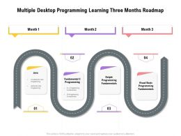Multiple Desktop Programming Learning Three Months Roadmap