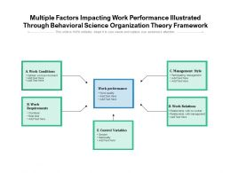 Multiple Factors Impacting Work Performance Illustrated Through Behavioral Science Organization Theory Framework