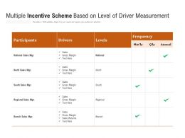 Multiple Incentive Scheme Based On Level Of Driver Measurement