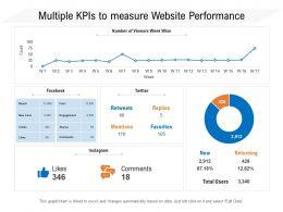 Multiple KPIs To Measure Website Performance