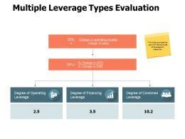 Multiple Leverage Types Evaluation Technology Growth Ppt Powerpoint Presentation Model File