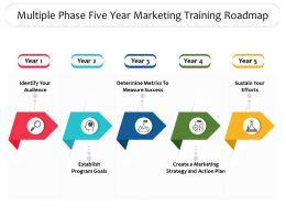 Multiple Phase Five Year Marketing Training Roadmap