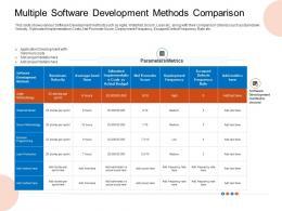 Multiple Software Development Methods Comparison Estimated Ppt Portrait