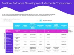 Multiple Software Development Methods Comparison Velocity Ppt Powerpoint Presentation Visual Aids Model