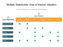 Multiple Stakeholder Area Of Interest Valuation