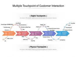 Multiple Touchpoint Of Customer Interaction