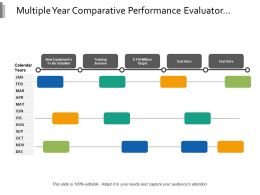 Multiple Year Comparative Performance Evaluator
