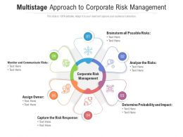 Multistage Approach To Corporate Risk Management