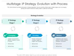 Multistage Ip Strategy Evolution With Process