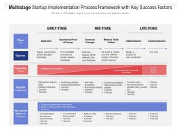 Multistage Startup Implementation Process Framework With Key Success Factors