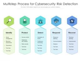 Multistep Process For Cybersecurity Risk Detection