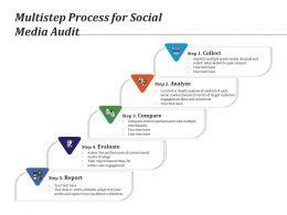 Multistep Process For Social Media Audit