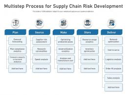 Multistep Process For Supply Chain Risk Development