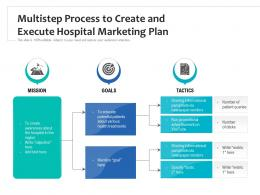 Multistep Process To Create And Execute Hospital Marketing Plan