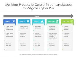 Multistep Process To Curate Threat Landscape To Mitigate Cyber Risk