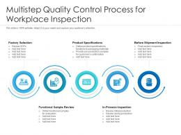 Multistep Quality Control Process For Workplace Inspection
