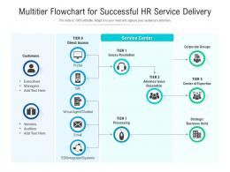 Multitier Flowchart For Successful HR Service Delivery