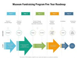 Museum Fundraising Program Five Year Roadmap