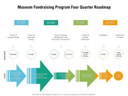 Museum Fundraising Program Four Quarter Roadmap