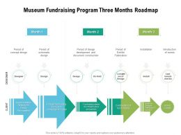 Museum Fundraising Program Three Months Roadmap