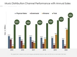 Music Distribution Channel Performance With Annual Sales