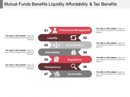 Mutual Funds Benefits Liquidity Affordability And Tax Benefits