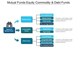 Mutual Funds Equity Commodity And Debt Funds