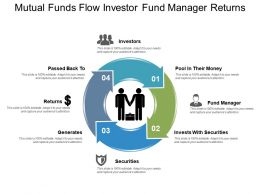 Mutual Funds Flow Investor Fund Manager Returns