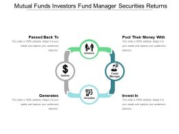 Mutual Funds Investors Fund Manager Securities Returns