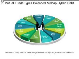 Mutual Funds Types Balanced Midcap Hybrid Debt