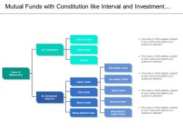 Mutual Funds With Constitution Like Interval And Investment By Objectives