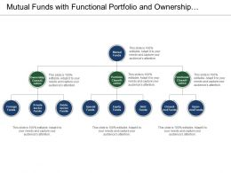Mutual Funds With Functional Portfolio And Ownership Classification