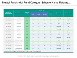 Mutual Funds With Fund Category Scheme Name Returns And Risk Grade 01