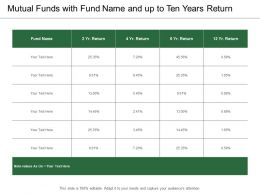 Mutual Funds With Fund Name And Up To Ten Years Return