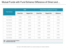 Mutual Funds With Fund Scheme Difference Of Direct And Regular Plan