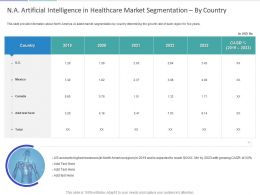 N A Artificial Intelligence In Healthcare Market Segmentation By Country Ppt Slides