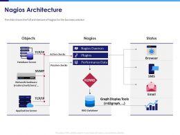 Nagios Architecture Status Powerpoint Presentation Grid
