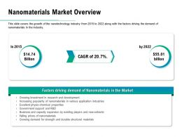 Nanomaterials Market Overview Ppt Powerpoint Presentation Summary Skills