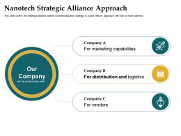 Nanotech Strategic Alliance Approach Capabilities Ppt Powerpoint Model