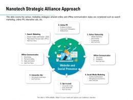 Nanotech Strategic Alliance Approach Ppt Powerpoint Presentation Layouts Icon