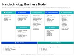Nanotechnology Business Model Direct Internet Ppt Powerpoint Presentation Infographics Skills