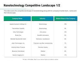 Nanotechnology Competitive Landscape Biotechnology Ppt Powerpoint Presentation Gallery